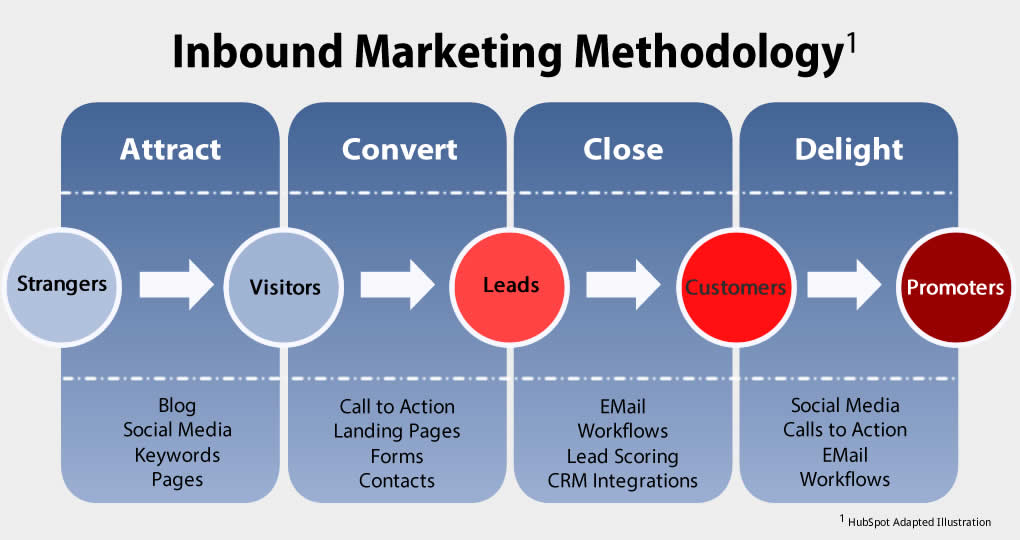 Ibound-marketing