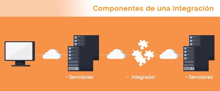 Componentes de las integraciones en HubSpot