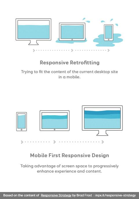 Diseño responsivo vs diseño mobile first