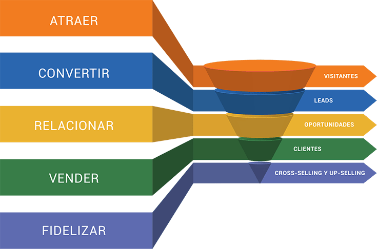 GeneracionDeLeads_AumentoDeVentas_PlanDeMarketingDigital