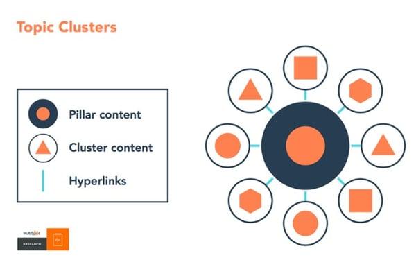 Estrategia de contenidos de páginas pilar