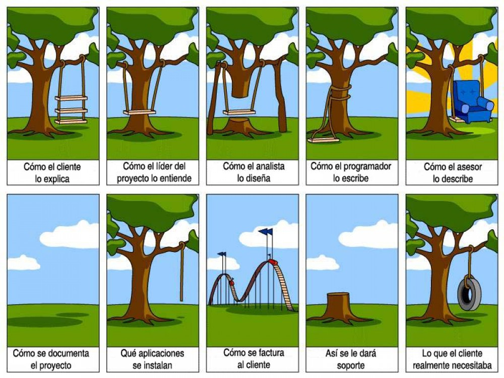 La importancia de iniciar un proyecto de software