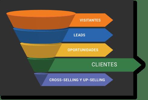 AumentarVentas_EstrategiaComercialVentas_LeadScoring